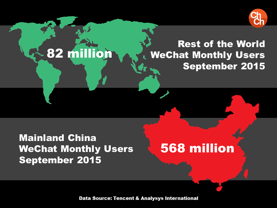 WeChat China Vs. Rest of the World