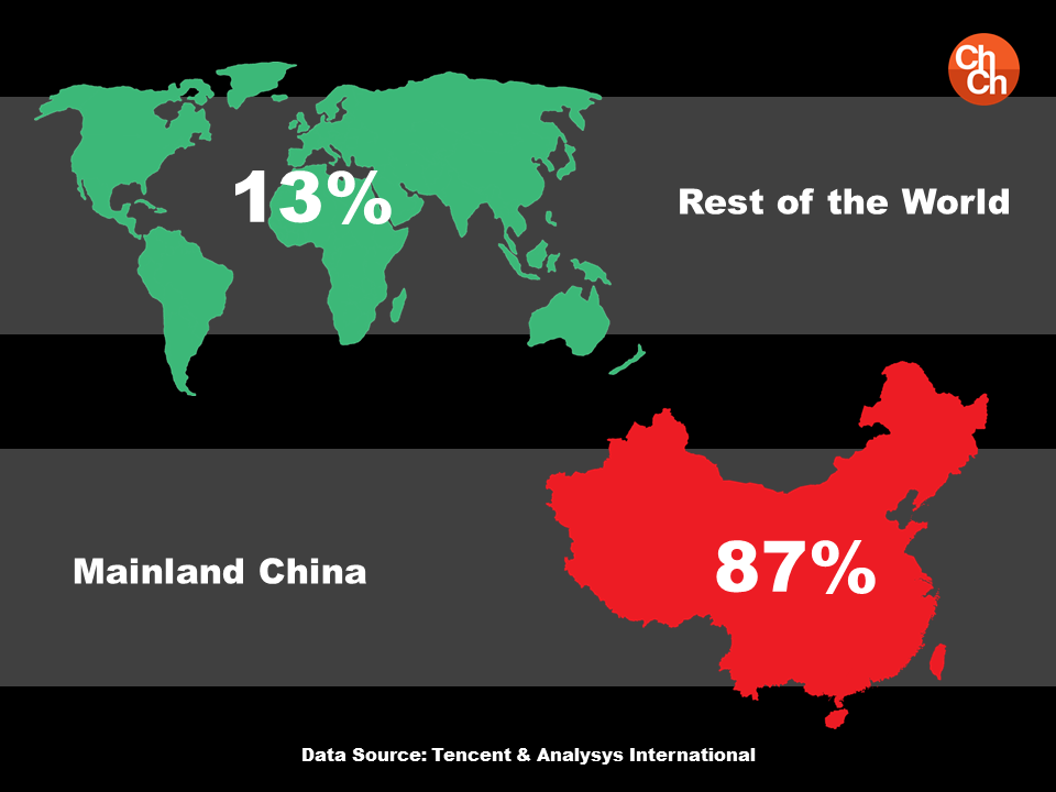WeChat China Vs. Rest of the World2