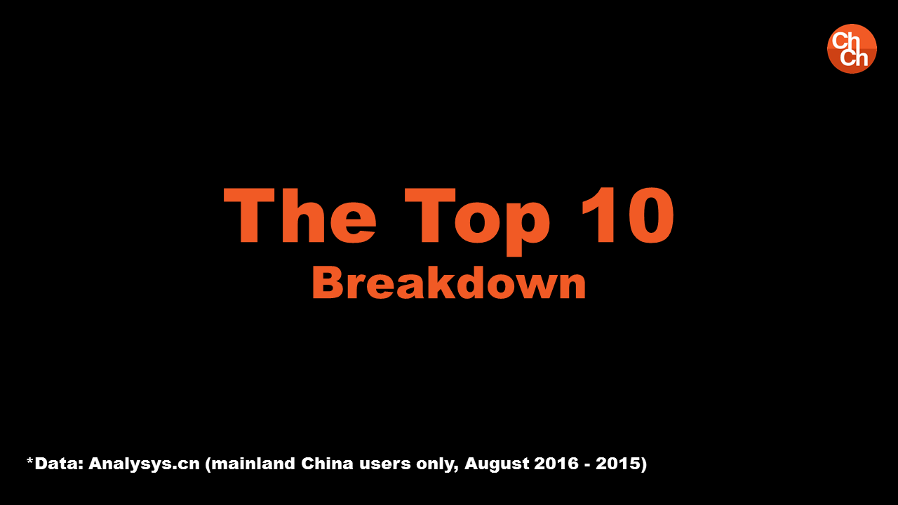 China Top Apps Report 2016
