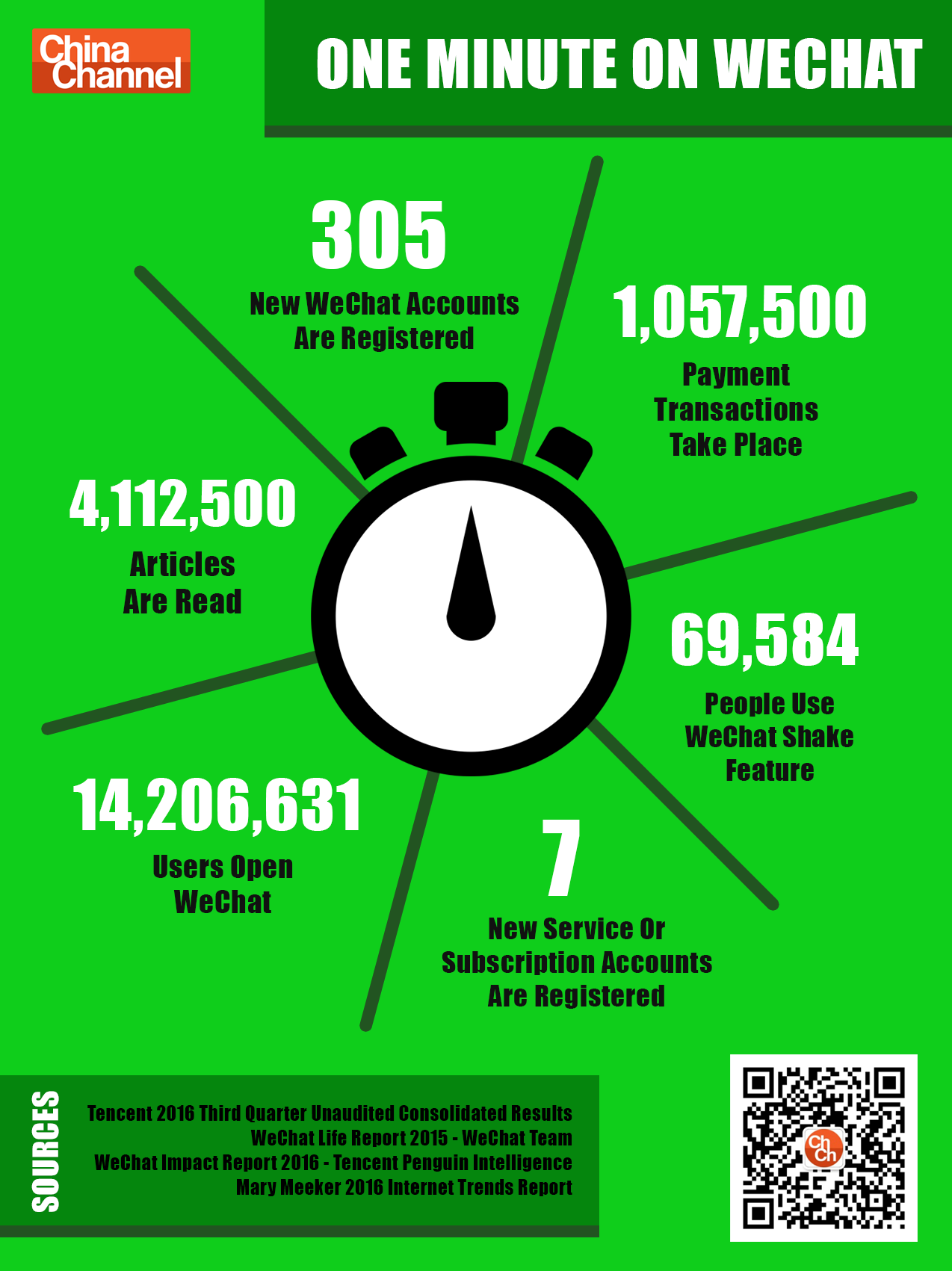 What Happens In 1 Minute On WeChat Stats