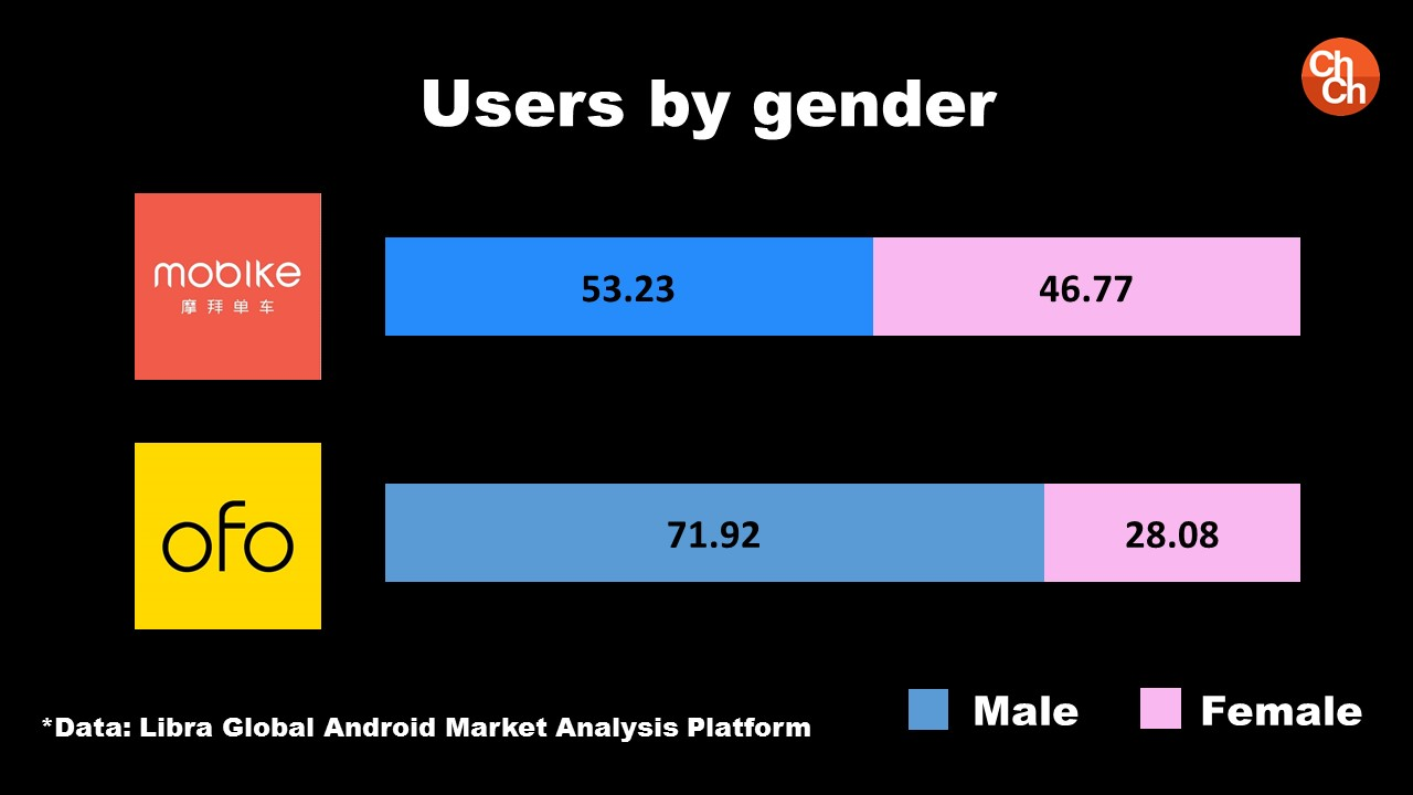 Users By Gender For Mobike and Ofo