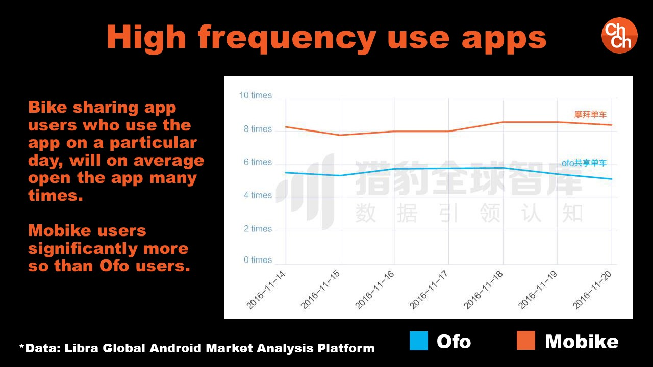Mobike and Ofo Are High frequency use apps