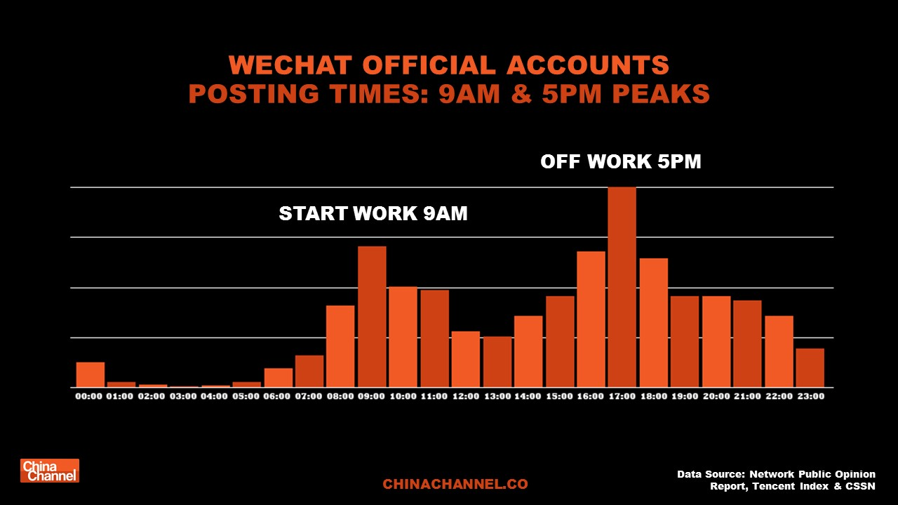 WECHAT OFFICIAL ACCOUNTSPOSTING TIMES: 9AM & 5PM PEAKS