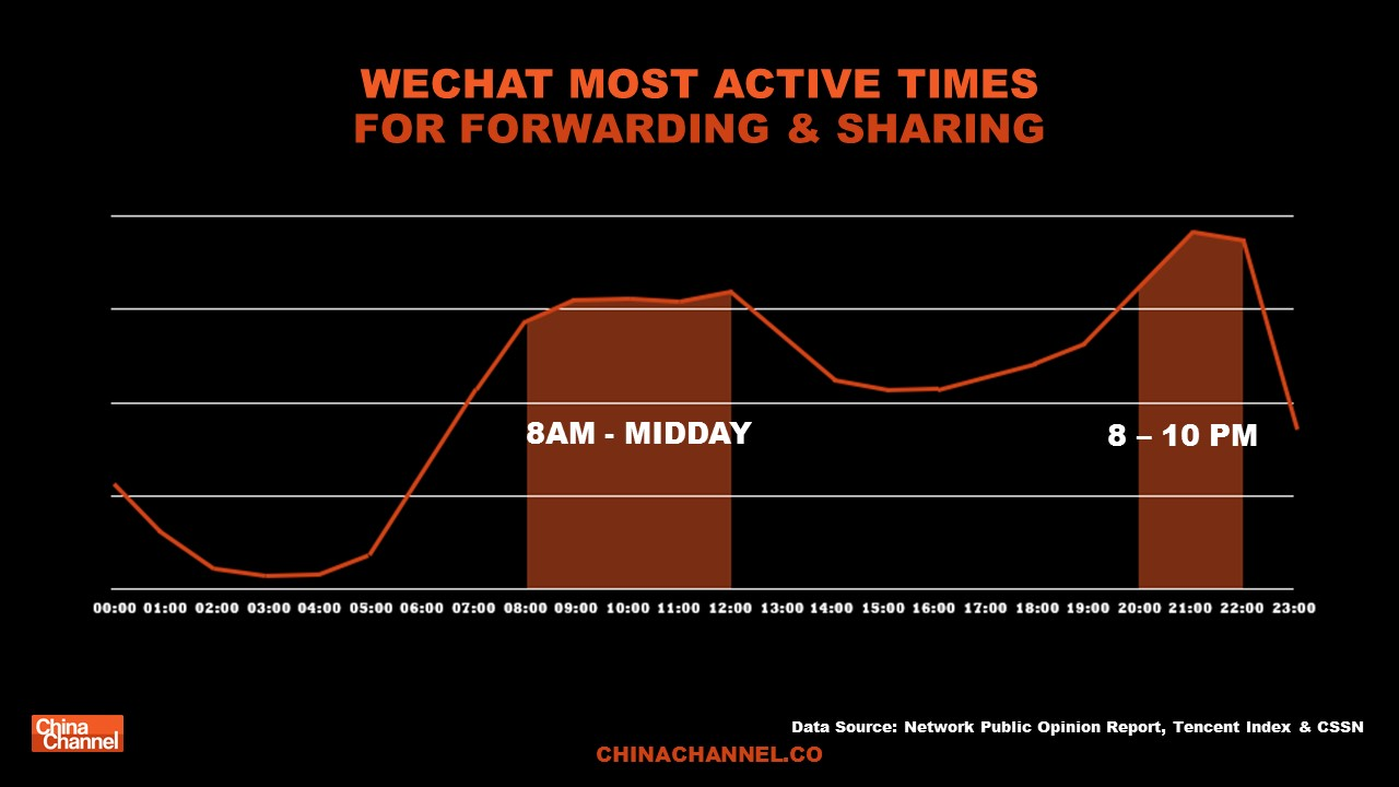 WECHAT MOST ACTIVE TIMESFOR FORWARDING & SHARING