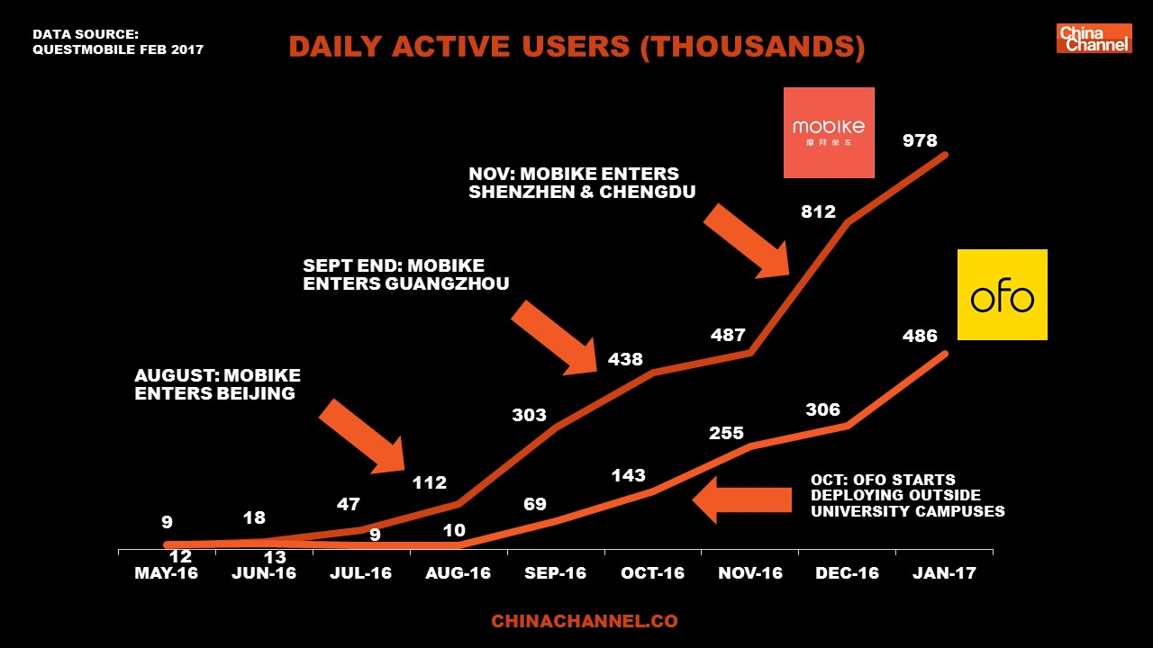 Daily Active Users Of Mobike Ofo
