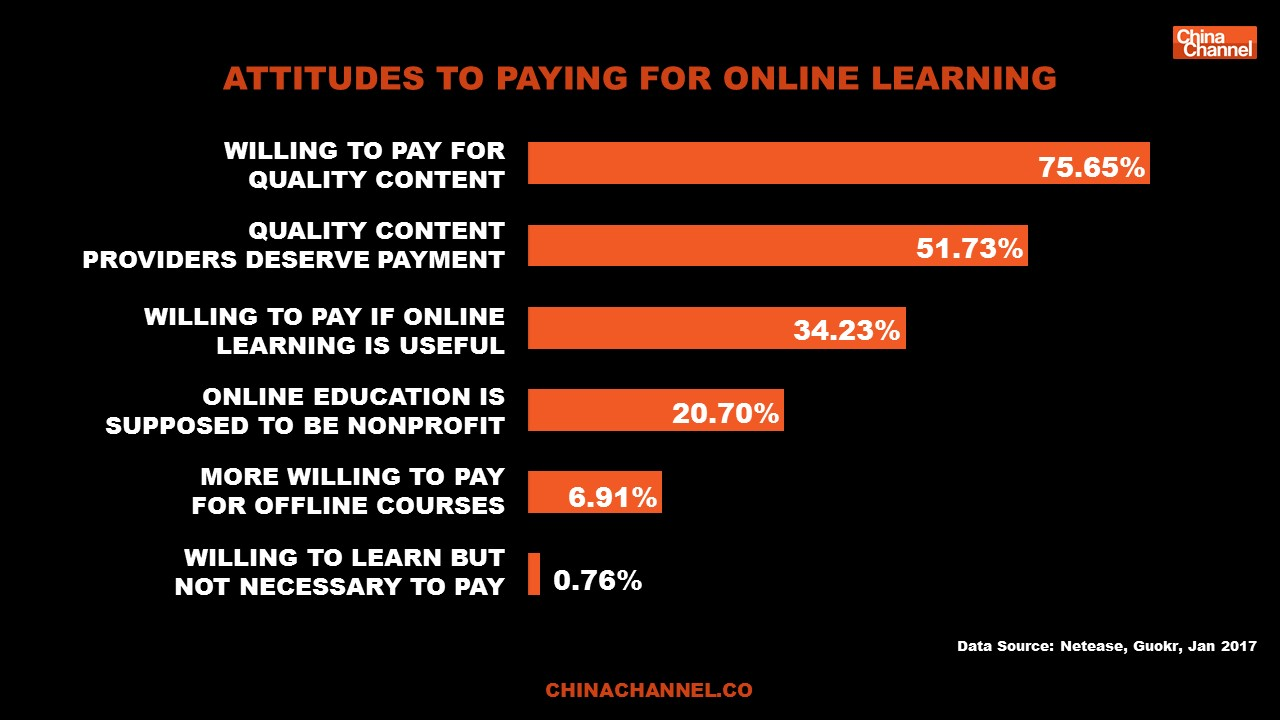 ATTITUDES TO PAYING FOR ONLINE LEARNING
