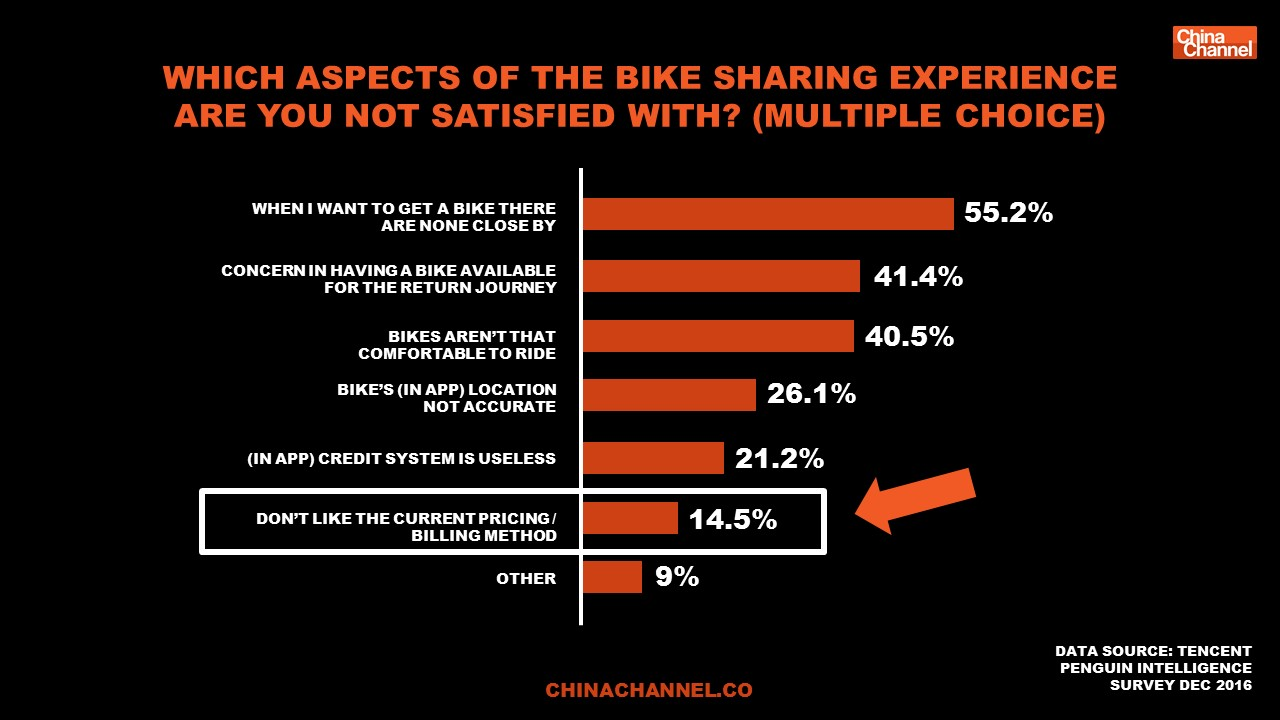 WHICH ASPECTS OF THE BIKE SHARING EXPERIENCE  ARE YOU NOT SATISFIED WITH? (MULTIPLE CHOICE)