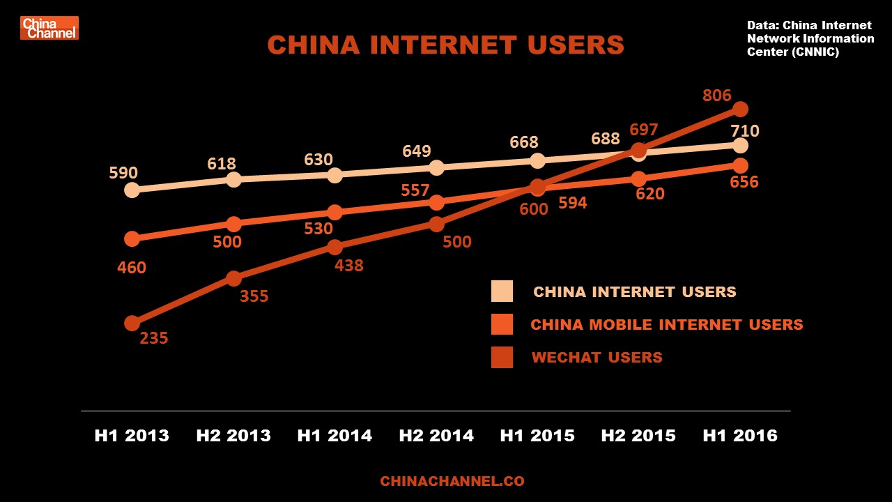 CHINA INTERNET USERS