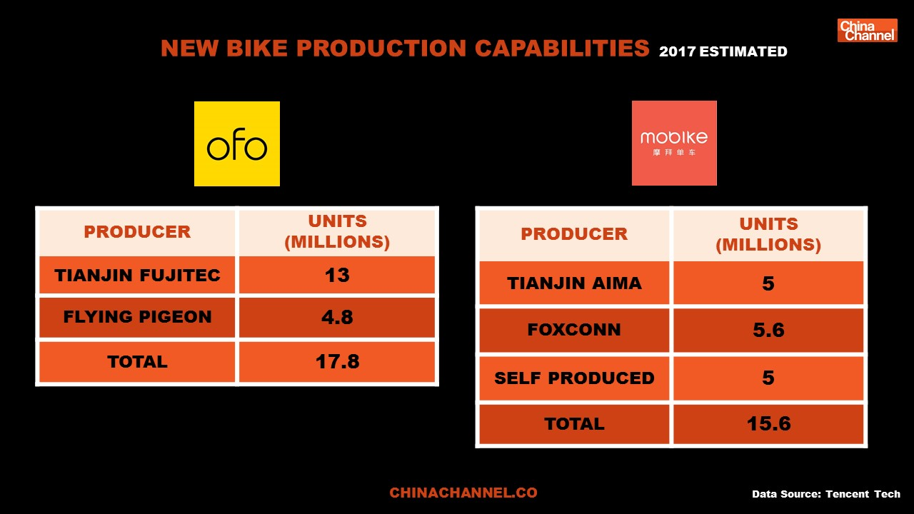 New Bike production capabilities 2017 Estimated
