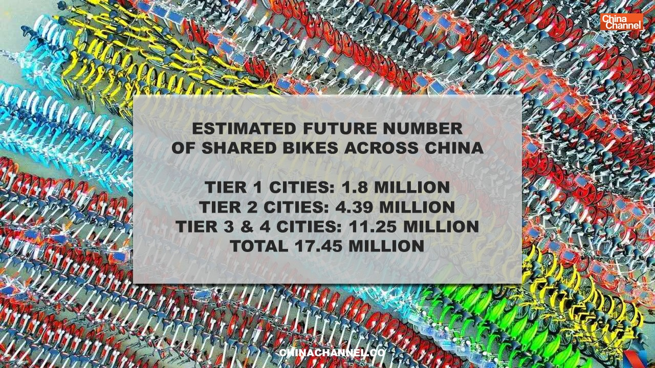 ESTIMATED FUTURE NUMBER  OF SHARED BIKES ACROSS CHINA