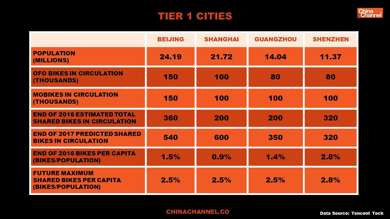 TIER 1 CITIES