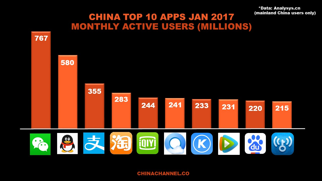 CHINA TOP 10 APPS JAN 2017 MONTHLY ACTIVE USERS (MILLIONS)