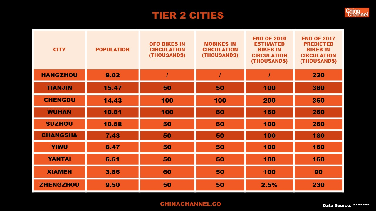TIER 2 CITIES