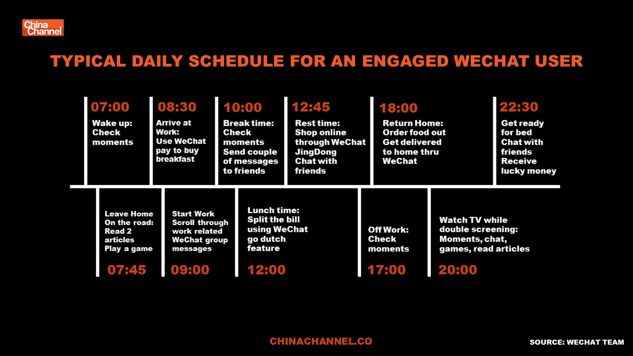 TYPICAL DAILY SCHEDULE FOR AN ENGAGED WECHAT USER