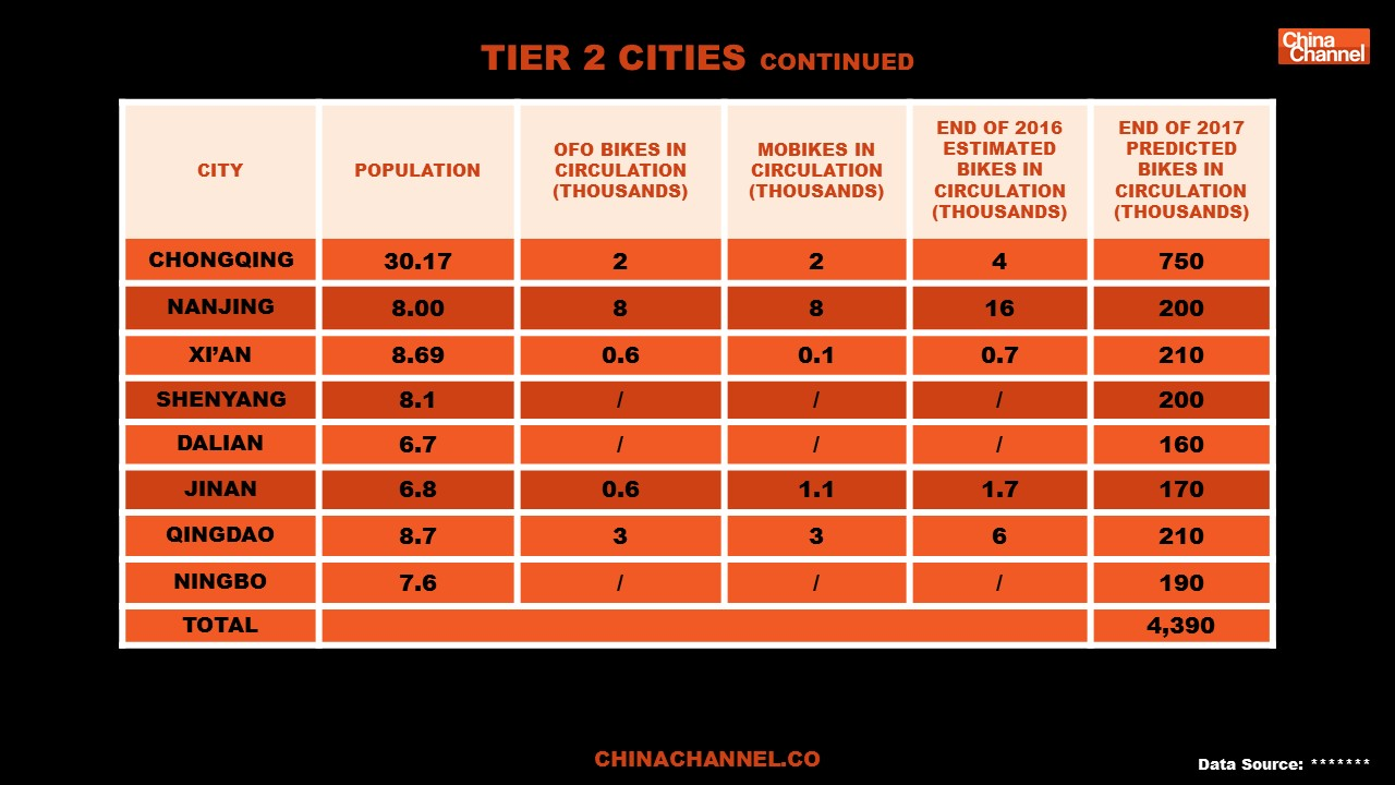 TIER 2 CITIES Cont.