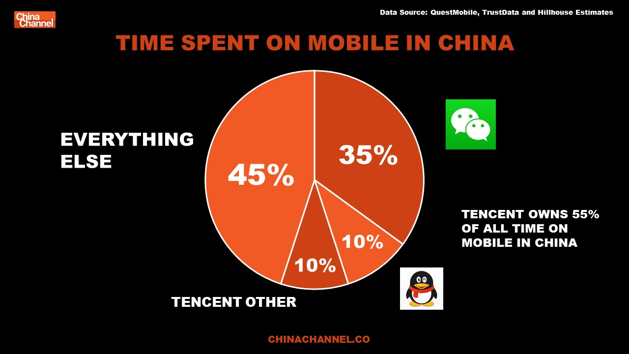 TIME SPENT ON MOBILE IN CHINA