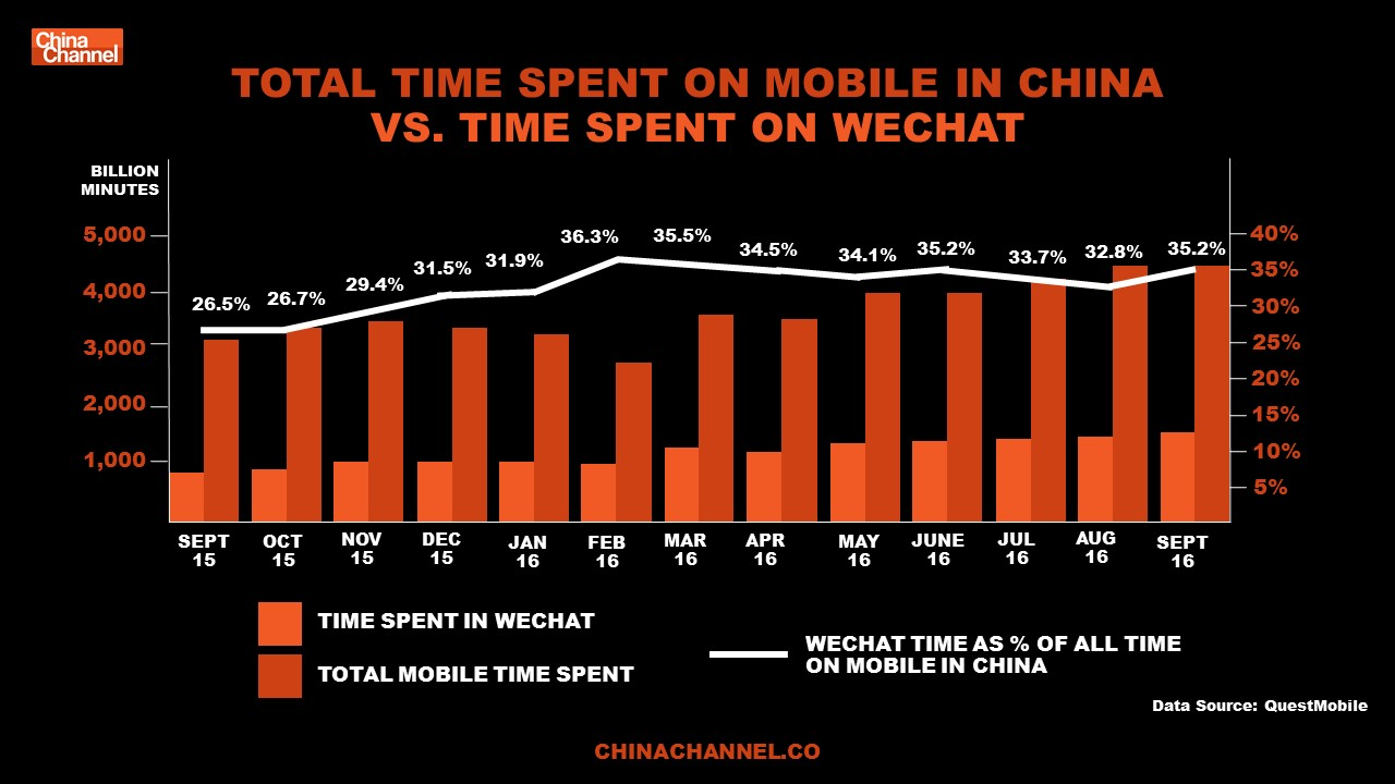 TOTAL TIME SPENT ON MOBILE IN CHINA VS. TIME SPENT ON WECHAT