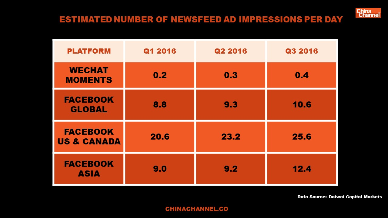 Estimated number of newsfeed Ad impressions per day