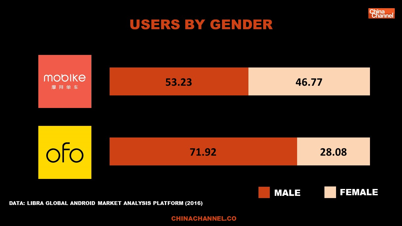 Users By Gender