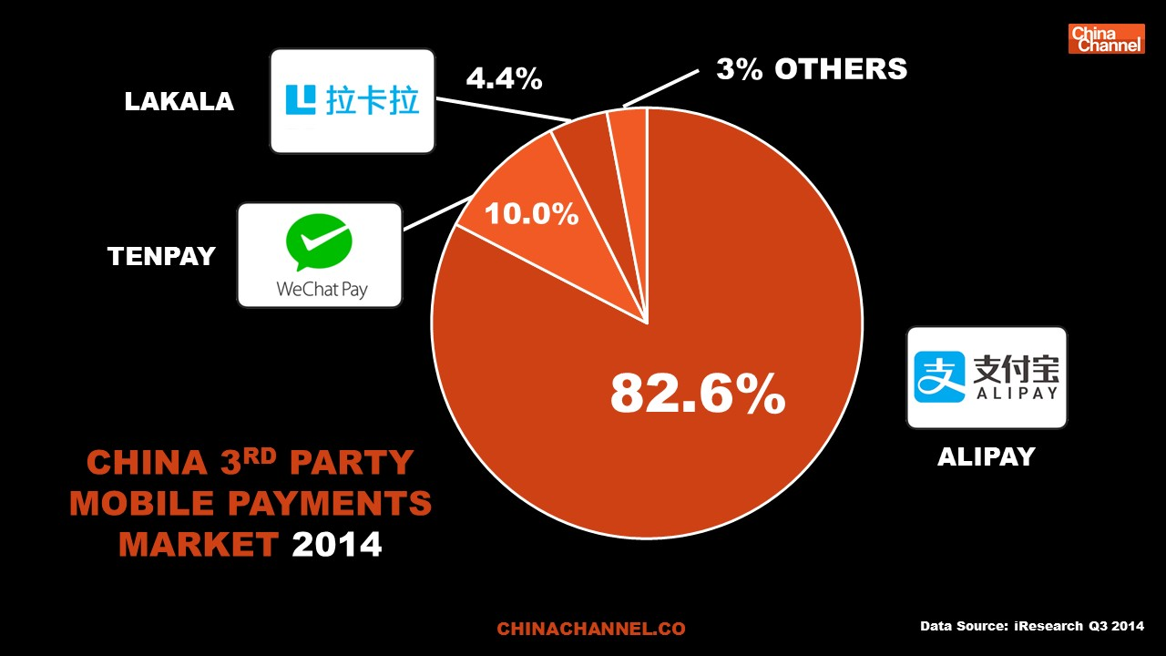 CHINA 3RD PARTY MOBILE PAYMENTS MARKET 2014