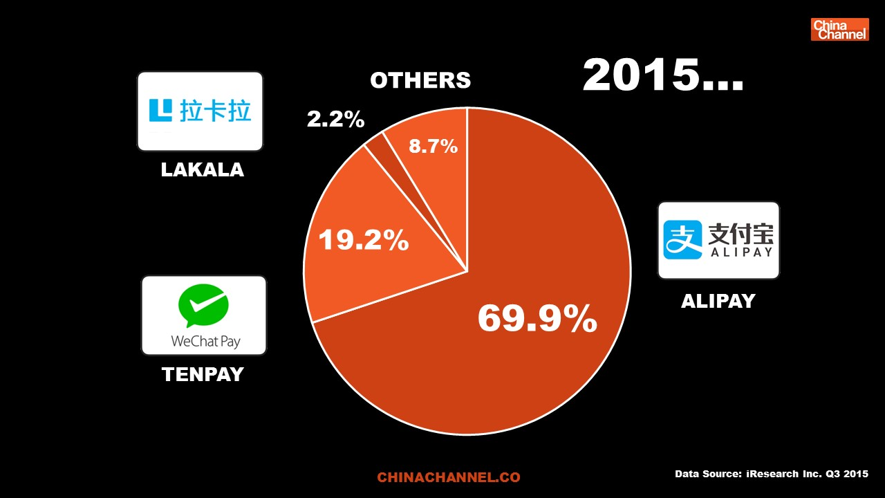 CHINA 3RD PARTY MOBILE PAYMENTS MARKET 2015