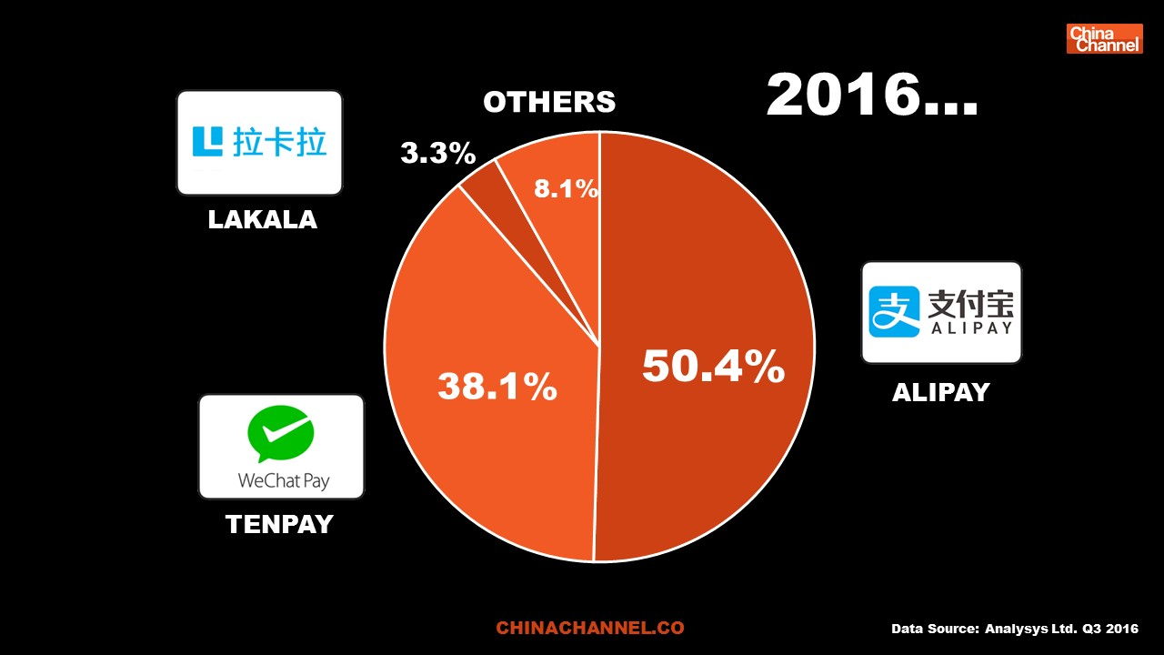 CHINA 3RD PARTY MOBILE PAYMENTS MARKET 2016