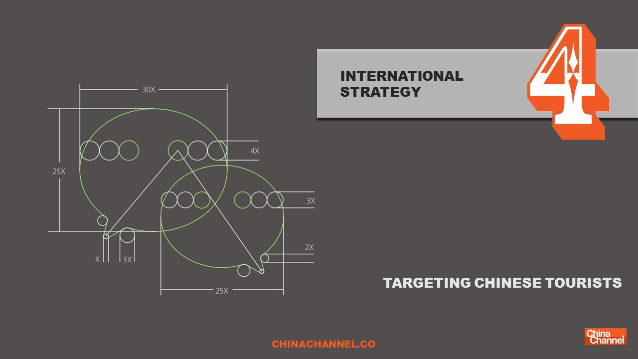 WeChat INTERNATIONAL STRATEGY