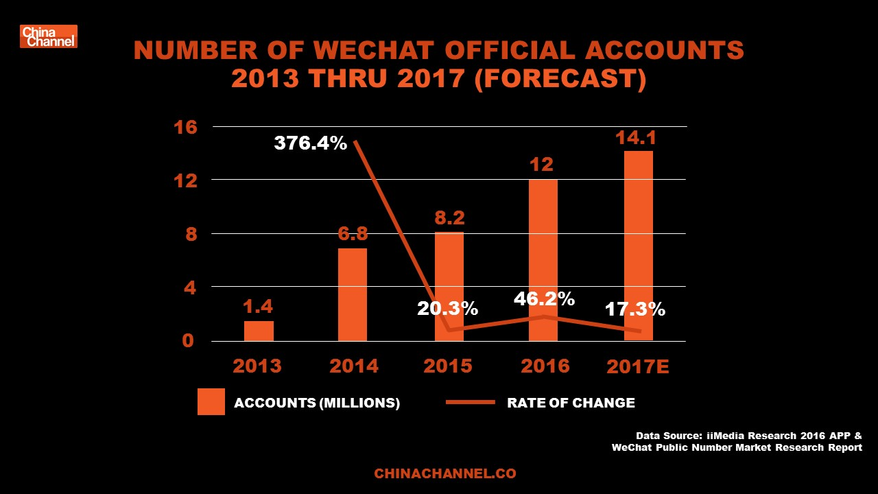NUMBER OF WECHAT OFFICIAL ACCOUNTS 2013 THRU 2017 (FORECAST)