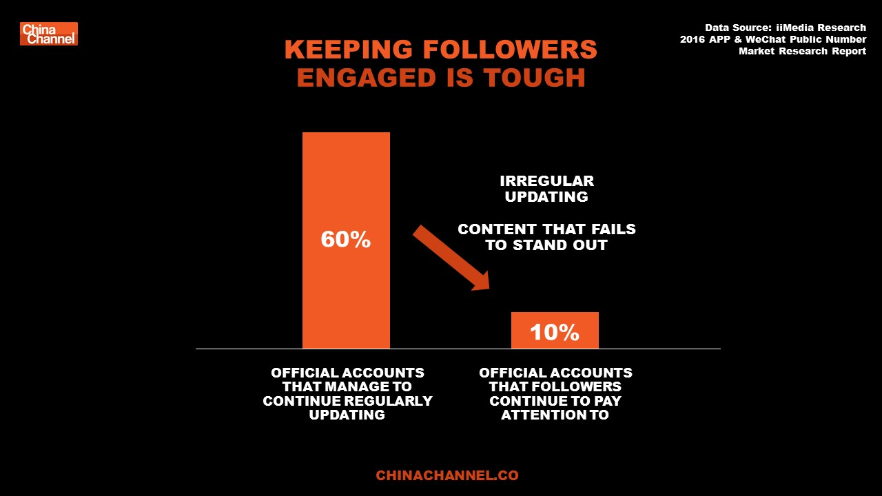 KEEPING FOLLOWERS ENGAGED IS TOUGH