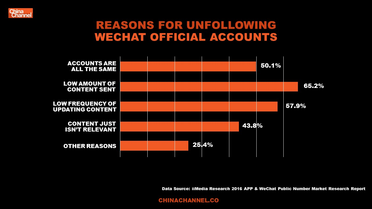REASONS FOR UNFOLLOWING WECHAT OFFICIAL ACCOUNTS