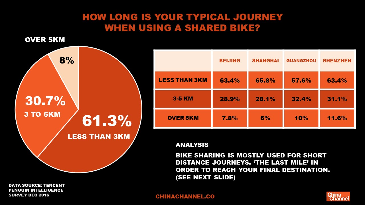 HOW LONG IS YOUR TYPICAL JOURNEY  WHEN USING A SHARED BIKE?