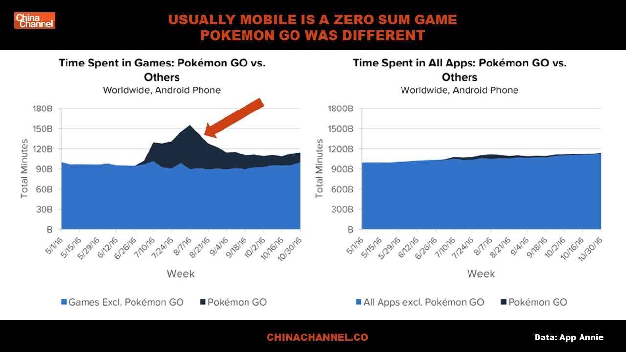 USUALLY MOBILE IS A ZERO SUM GAME POKEMON GO WAS DIFFERENT