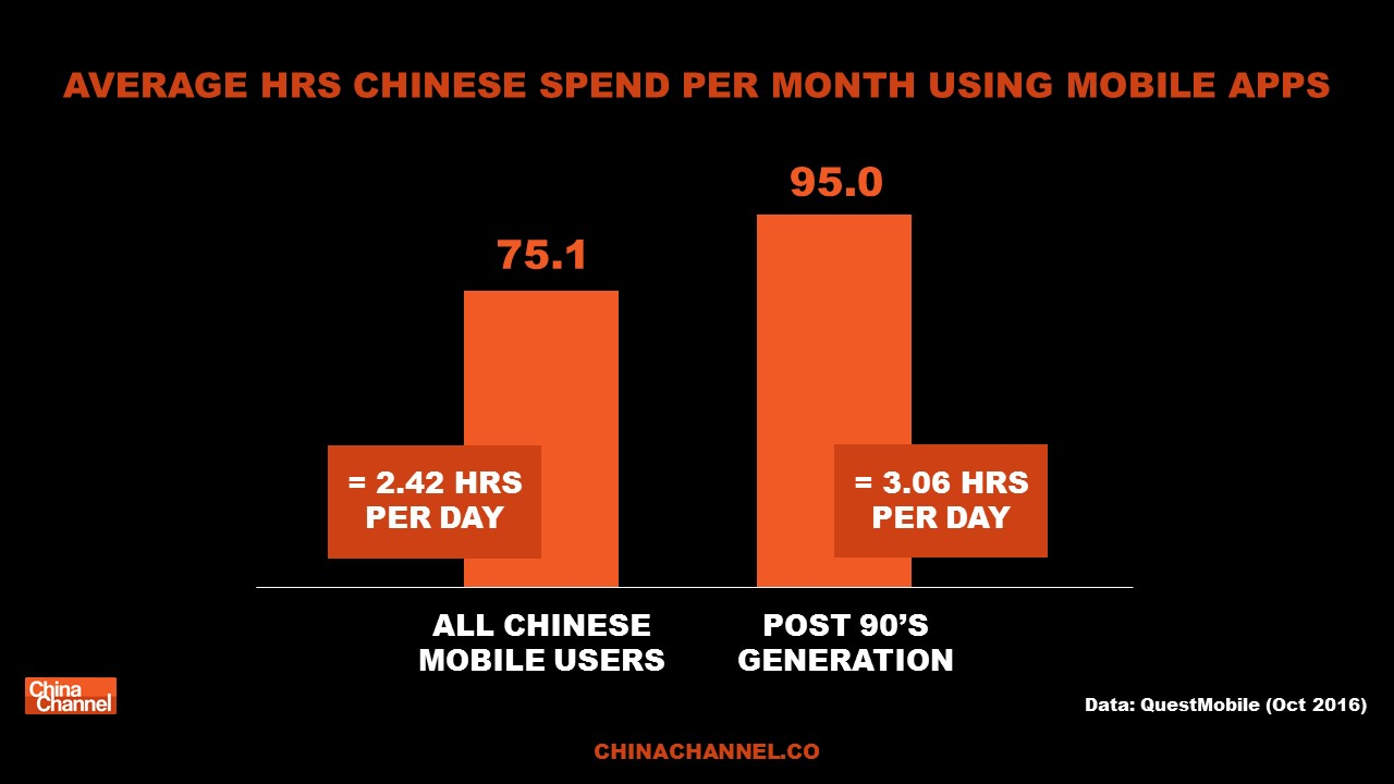AVERAGE HRS CHINESE SPEND PER MONTH USING MOBILE APPS