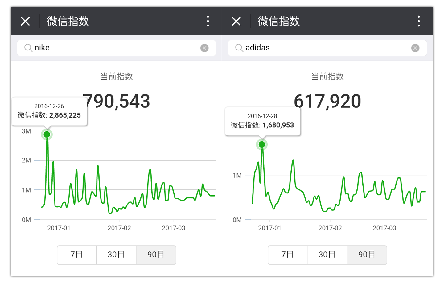 WeChat Trends Search Nike Adidas