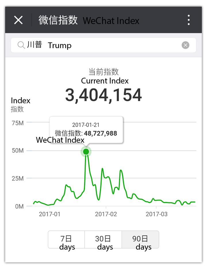 WeChat Trends Search Trump