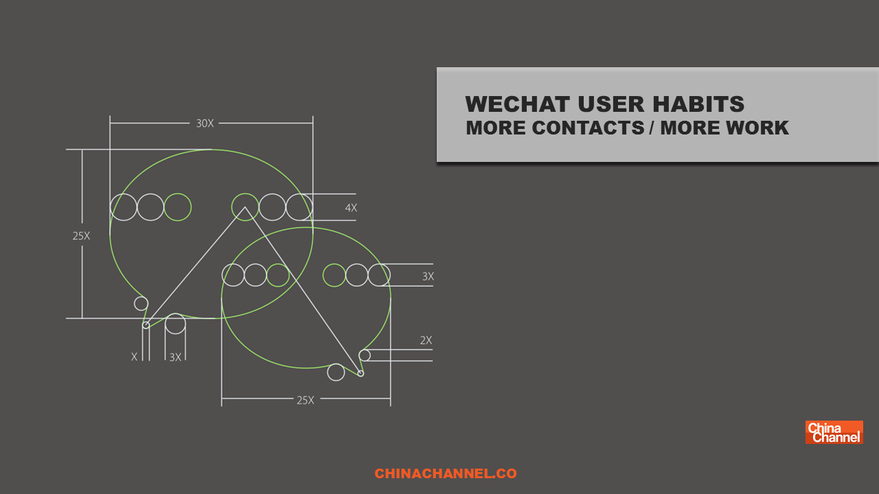 WECHAT USER HABITS MORE CONTACTS / MORE WORK