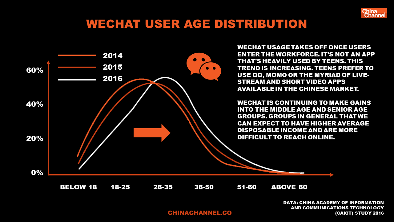WECHAT USER AGE DISTRIBUTION