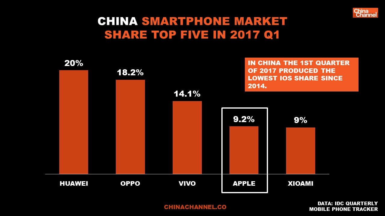 Apple in China Report 2017: A Deep Dive Into Apple's China ...