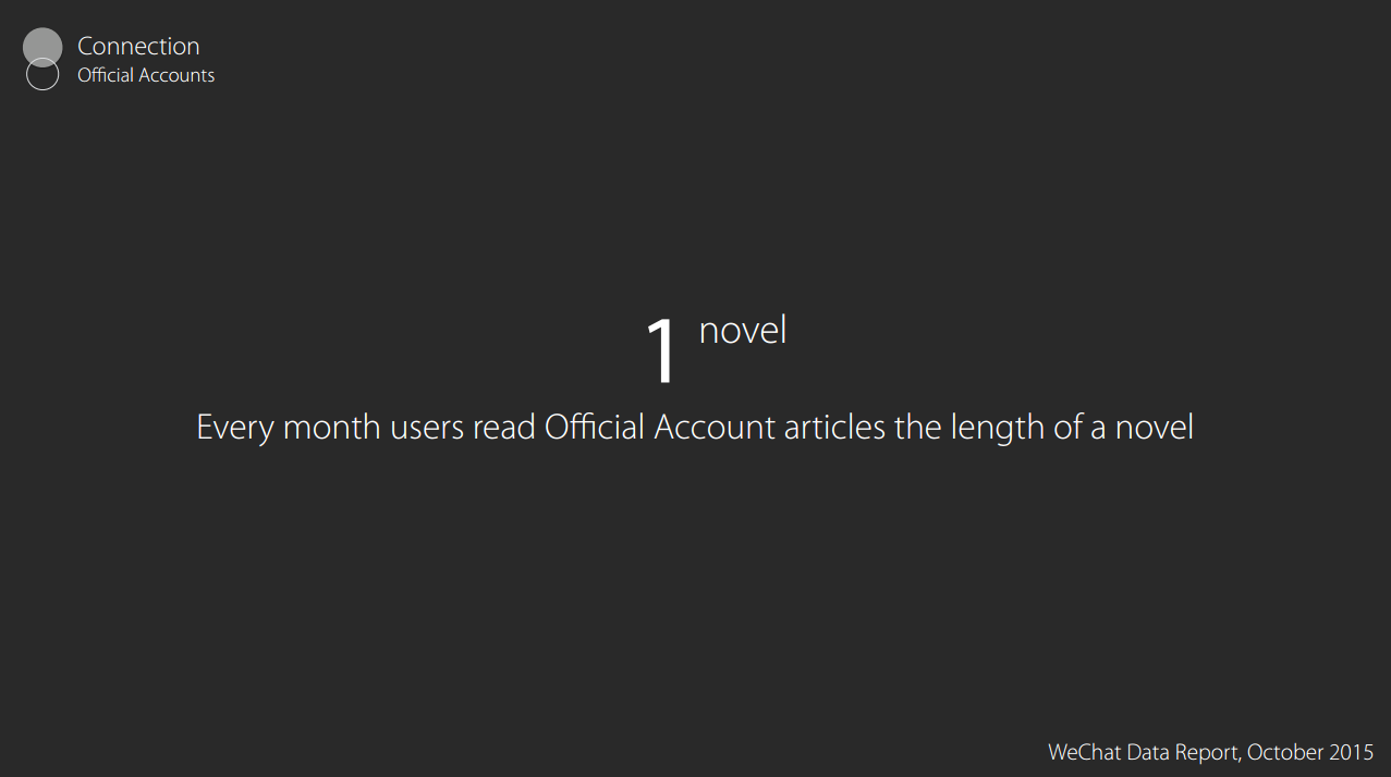 1 Novel Every Month Users Read Official Accounts Articles The Length Of A Novel