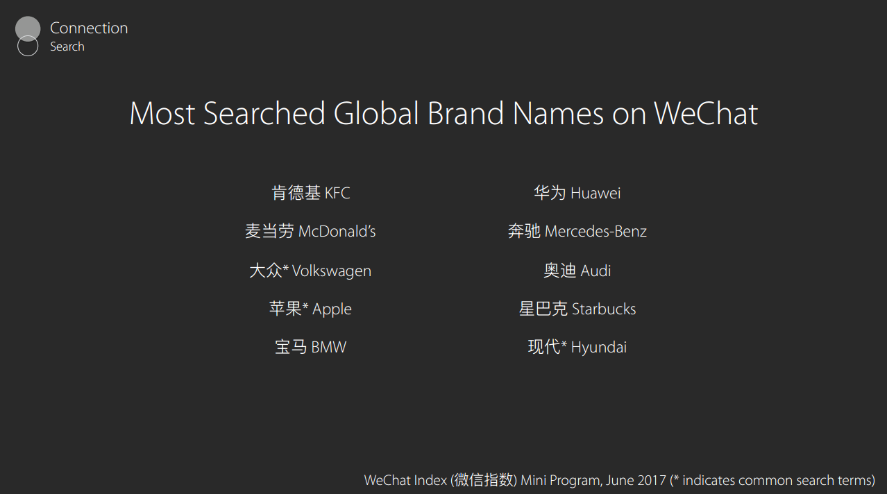 Most Searched Global Brand Names On WeChat
