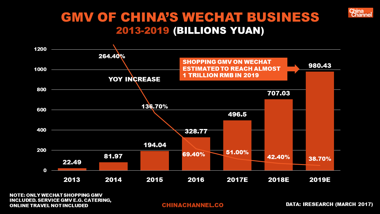 GMV of China's WeChat Business