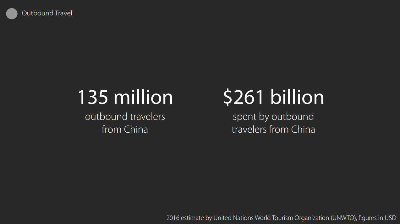 135 Million Outbound Travelers From China $261 Billion Spent By Outbound Travelers From China