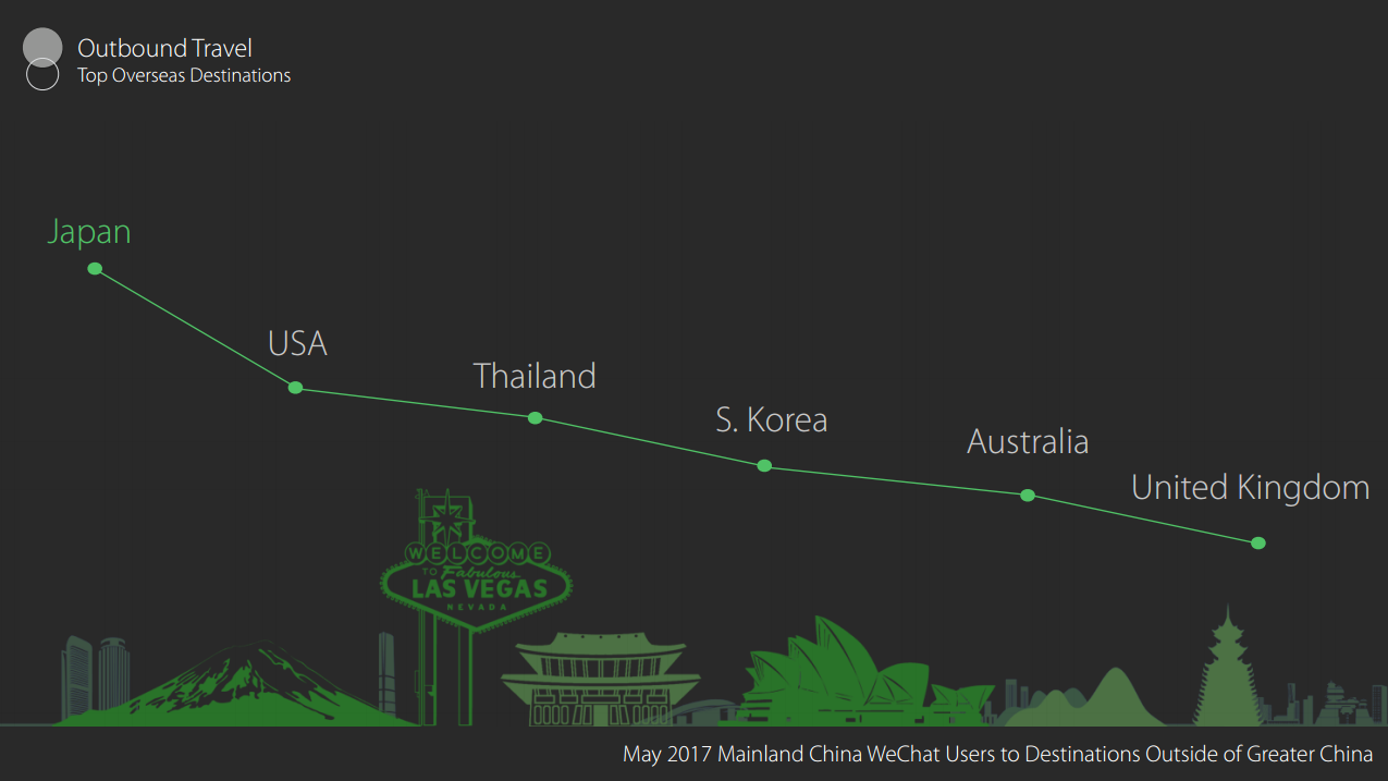 Top Overseas Destinations: Japan, USA, Thailand, S.Korea, Australia, United Kingdom