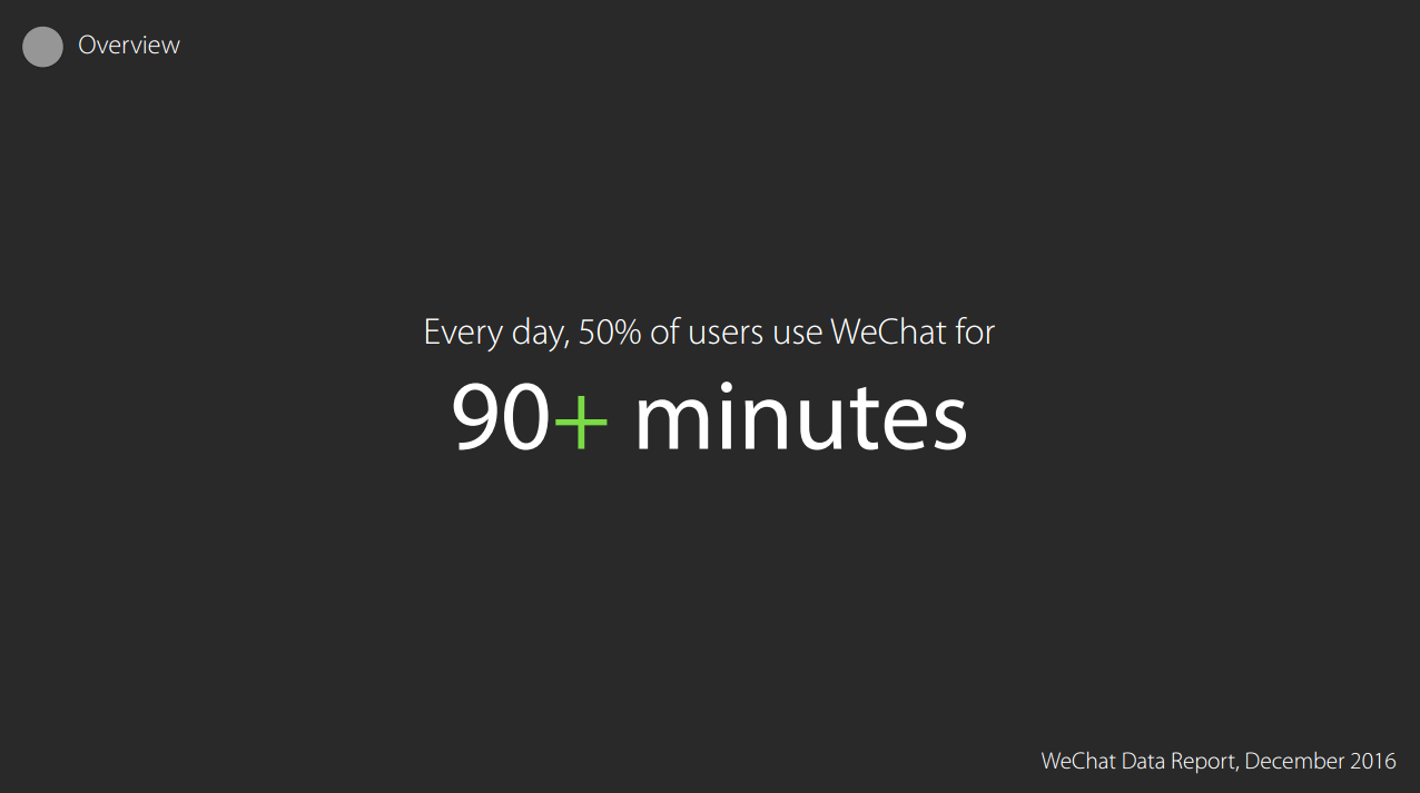WeChat Daily Logged On Users