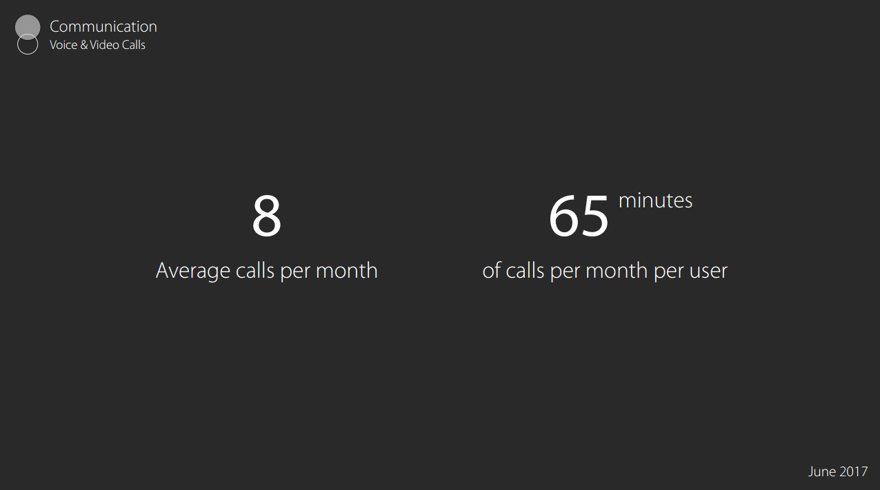 8 Average Calls Per Month 65 Mins Of Calls Per Month Per Users
