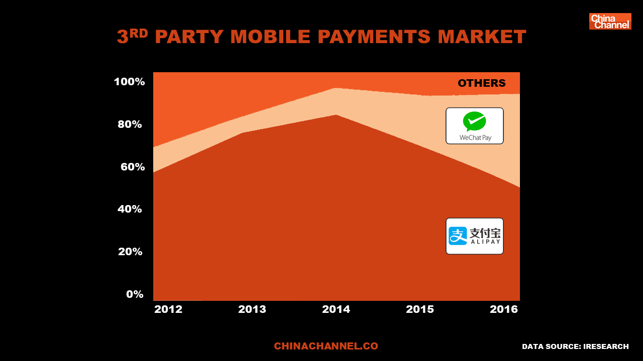 Mobile Payments Market In China