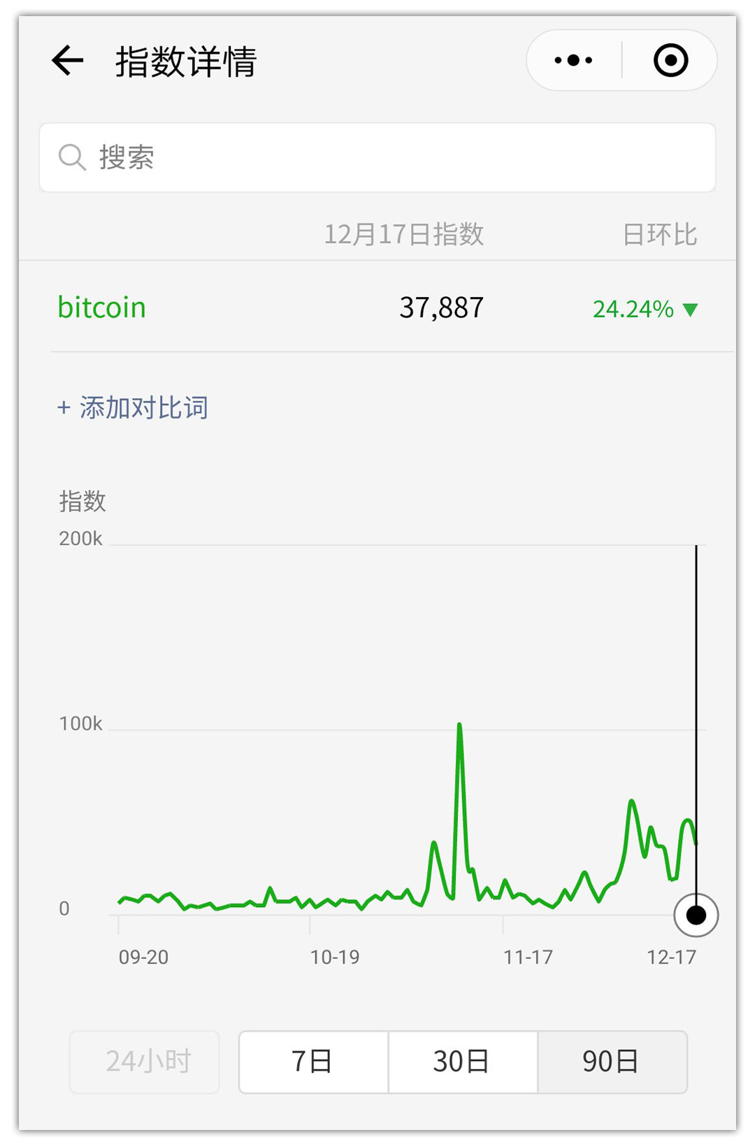 WeChat Index Mini Program Bitcoin