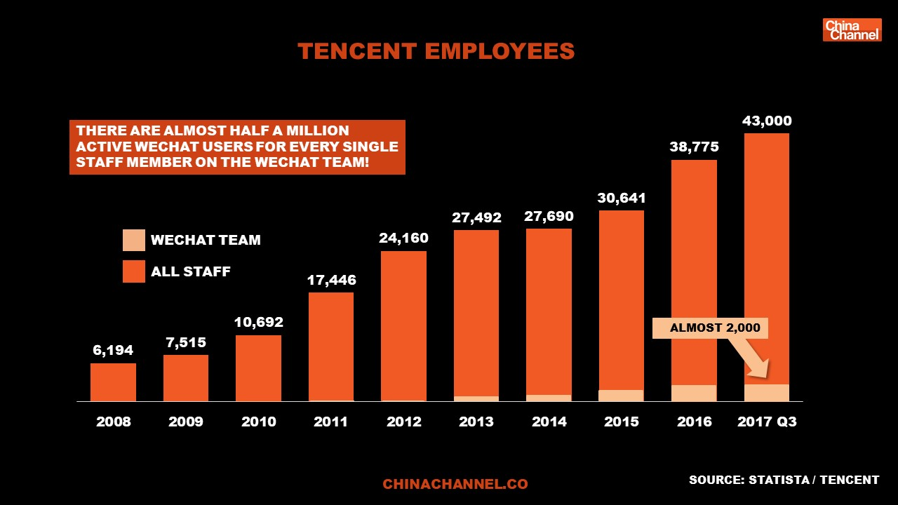 Tencent Report 2018 Slide 12