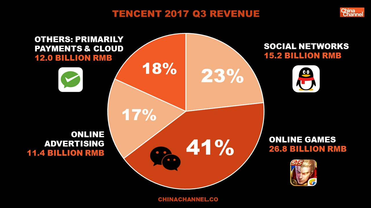 Tencent Report 2018 Slide 26