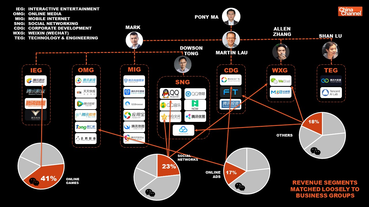 Ramalytics Pic2 Addacircuit Motoring Alliance Gallery Wechat Accounted For At Least One Third
